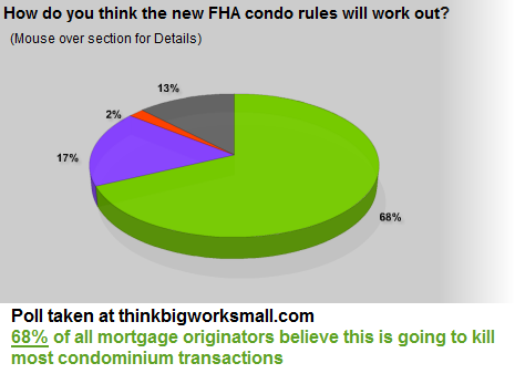poll taken about condominium approval process